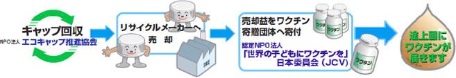 キャップ回収の流れ